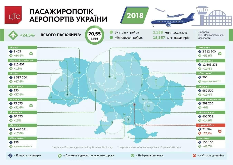 Львівський аеропорт 2019